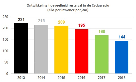 Cijfers restafval 2018